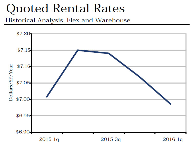 Copy of Quoted Rental Rates